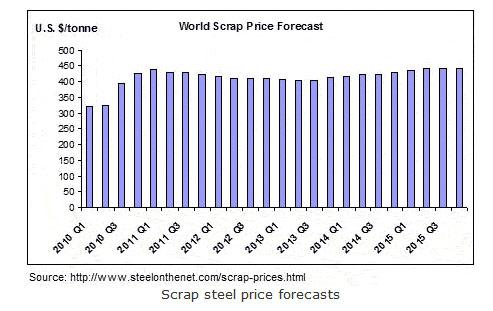 Average Scrap Metal Price For A Car